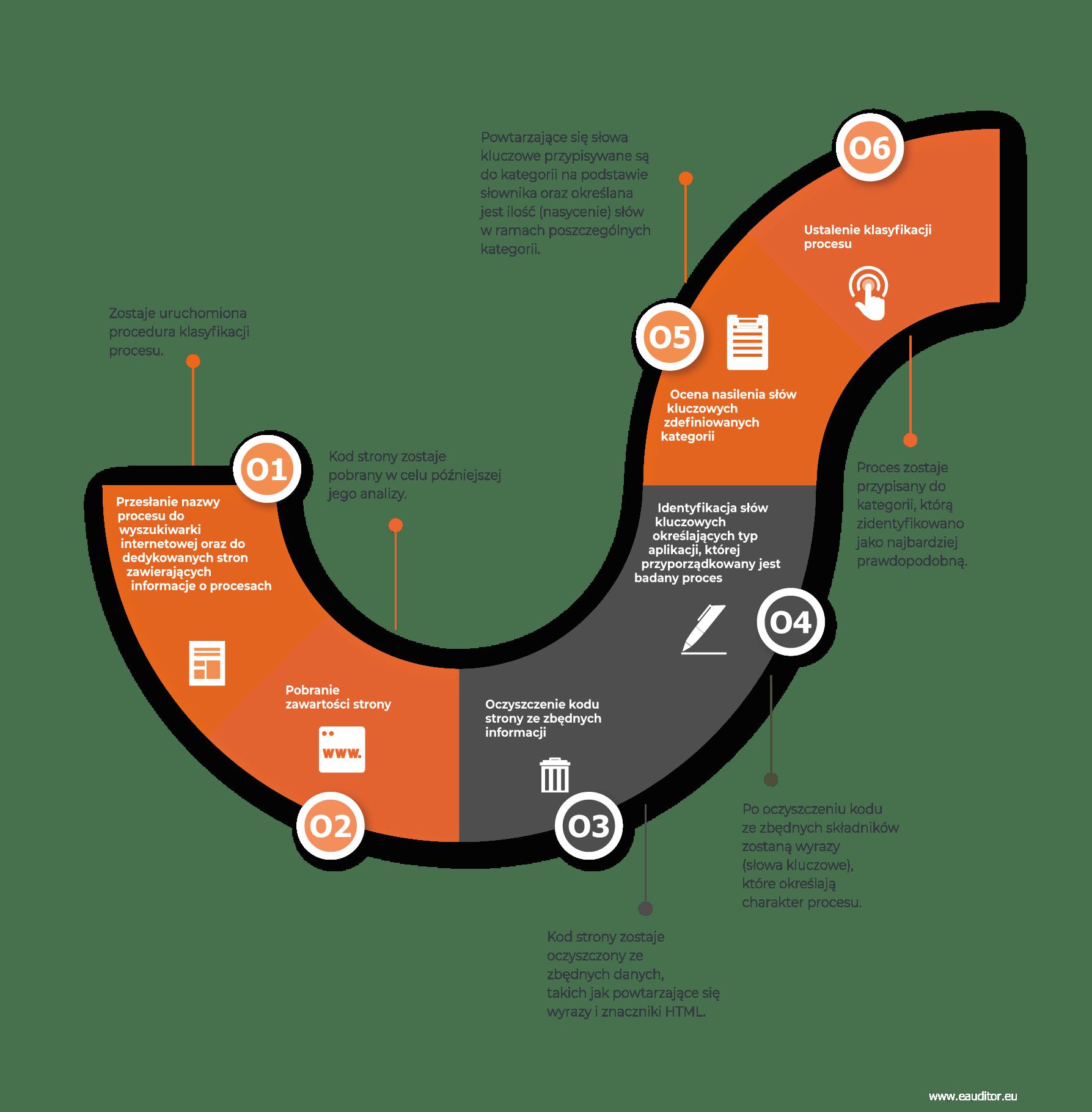Schemat BTC Process Classification